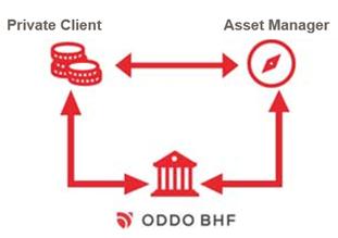 External Asset Manager